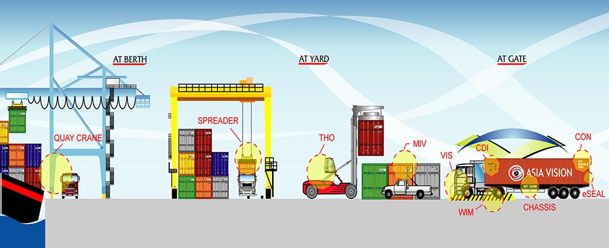 Modern Ports Amp Terminals Asia Vision